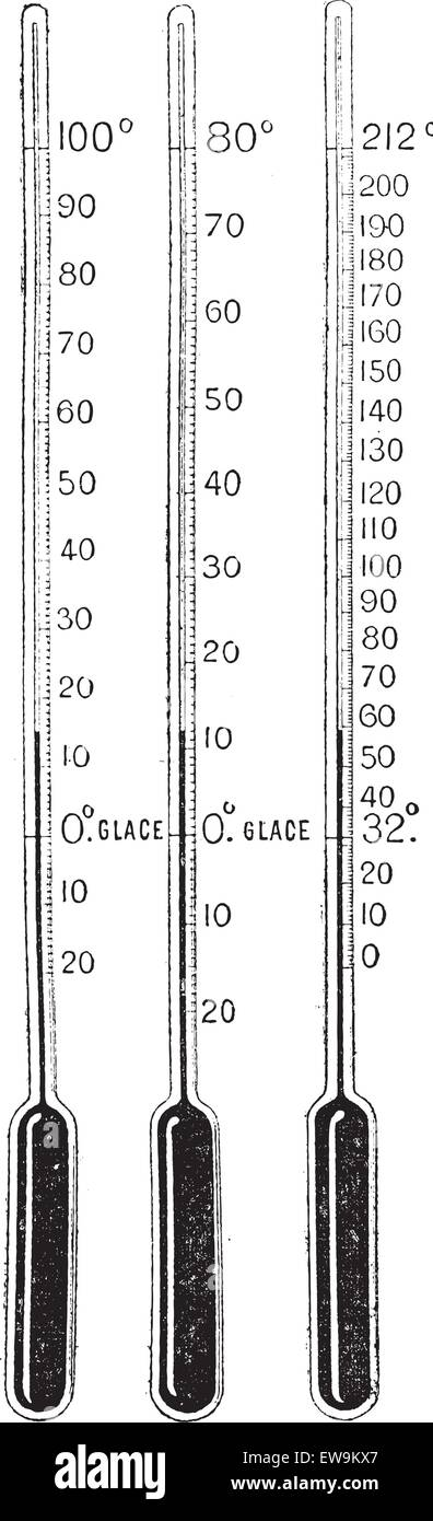 Thermometers, vintage engraved illustration. Dictionary of words and things - Larive and Fleury - 1895. - Stock Image