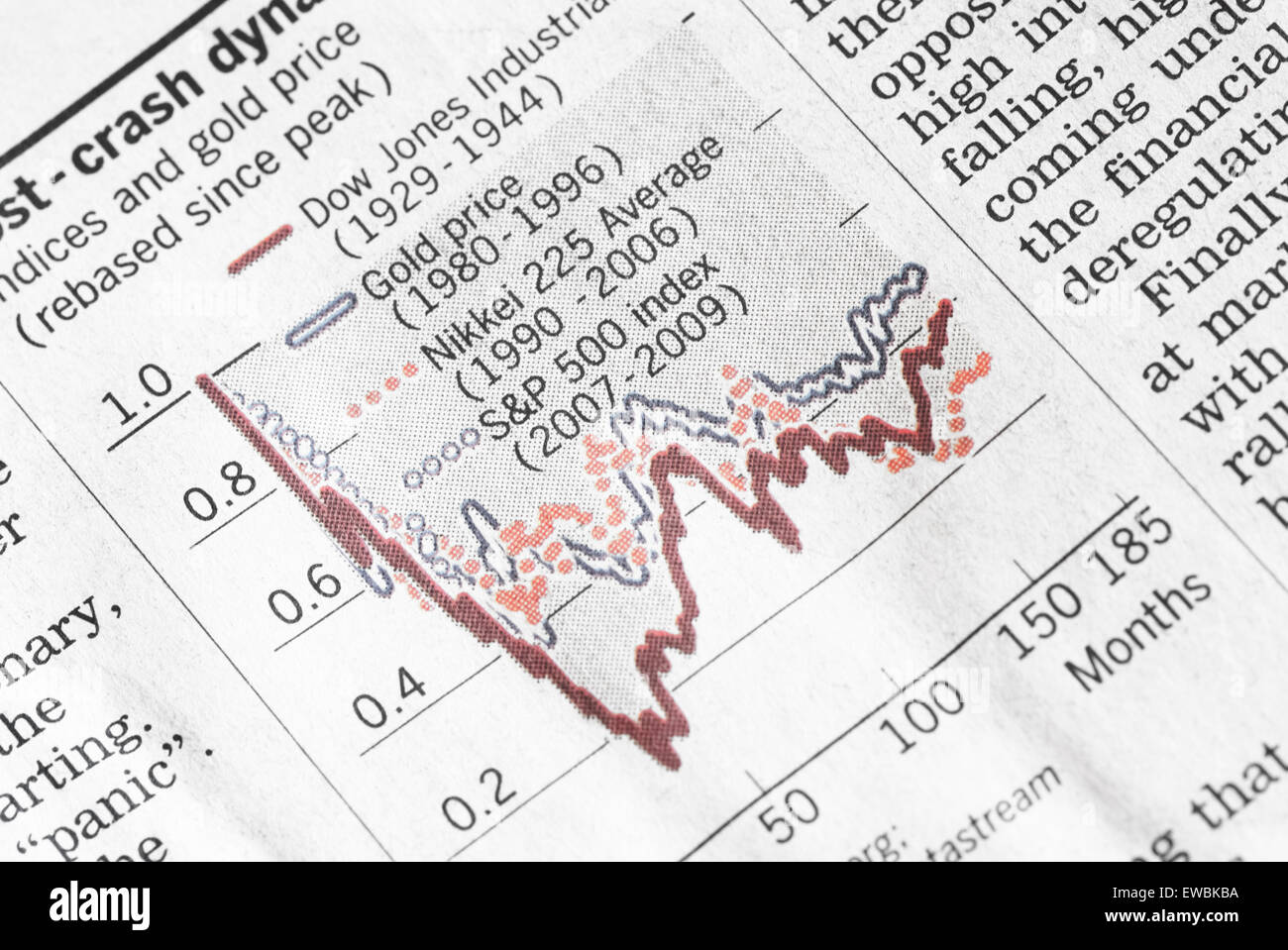 Financial indexes chart showing losses. - Stock Image