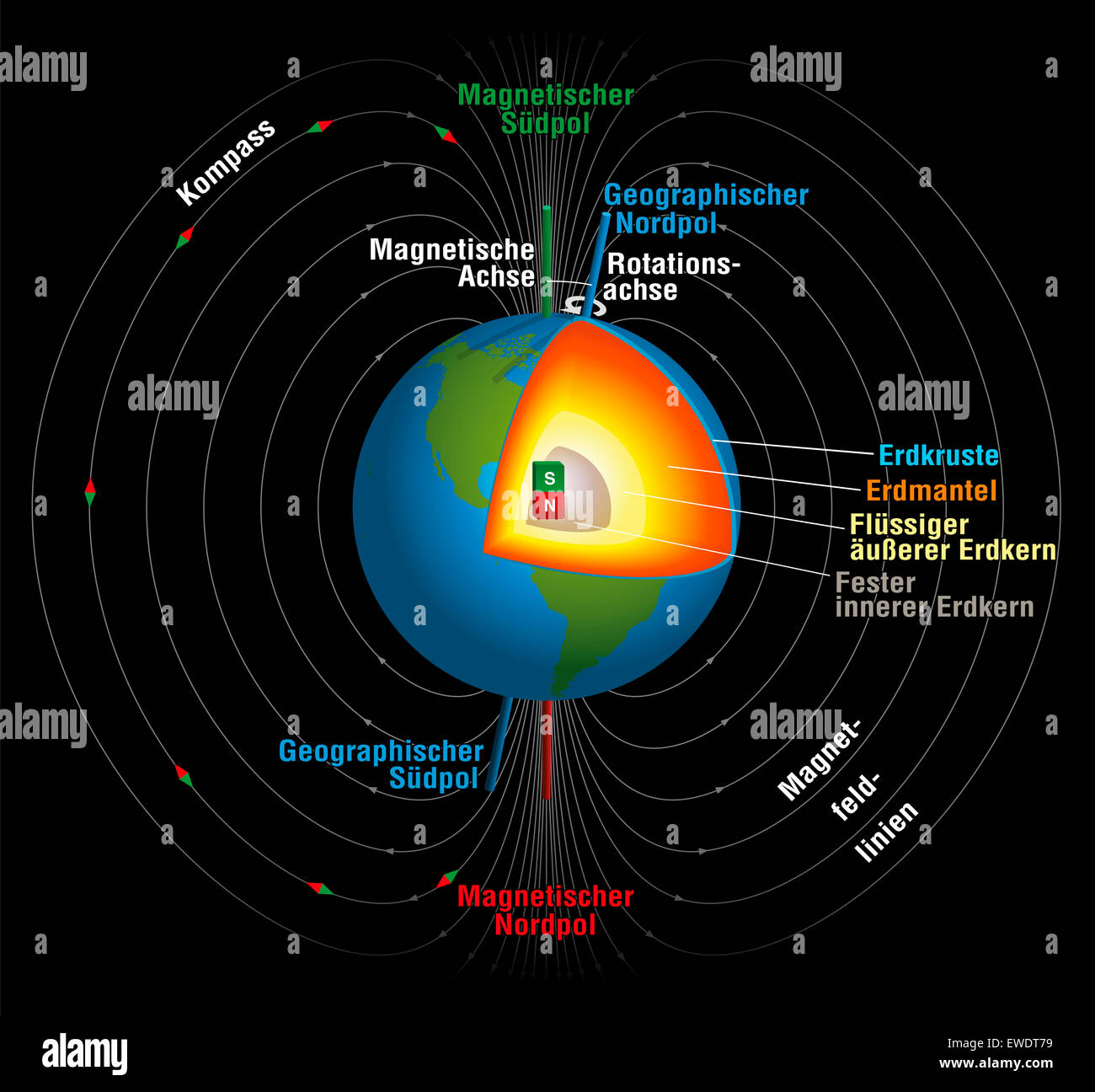 Earths magnetic field german labeling stock photo 84512269 alamy earths magnetic field german labeling ccuart