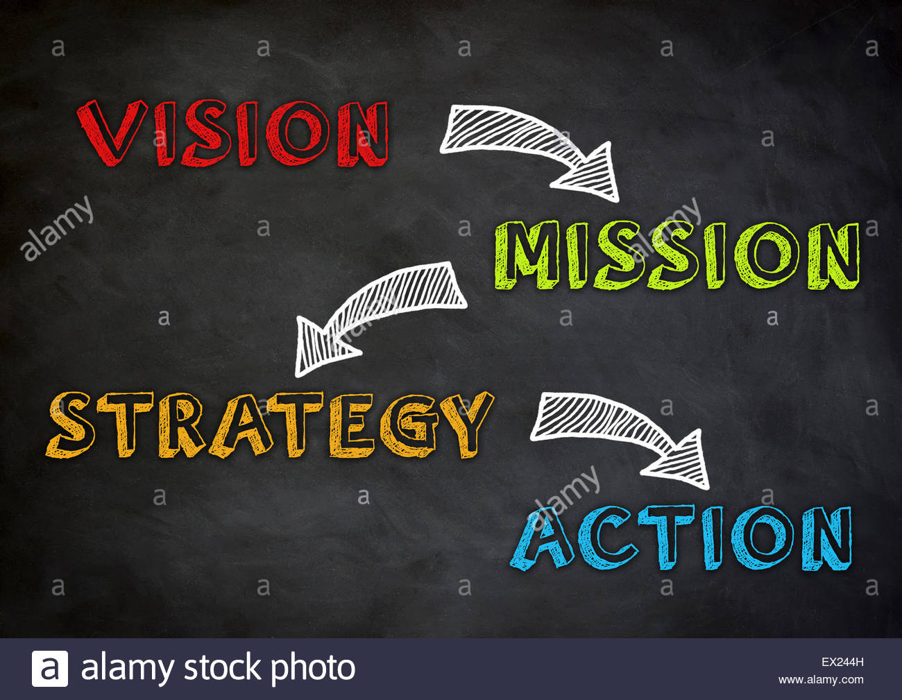 vision - mission - strategy - action - Stock Image