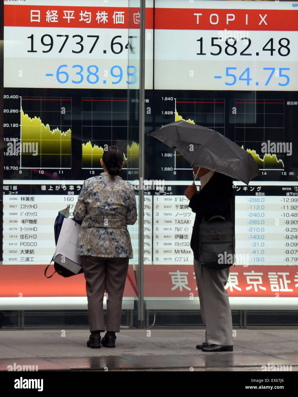Tokyo, Japan. 8th July, 2015. Japan's stocks sink below the psychologically important 20,000 mark on Wednesday, - Stock Image