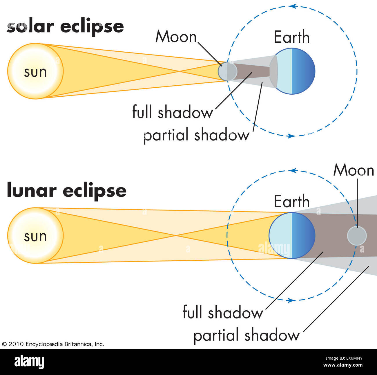 Solar And Lunar Eclipses Stock Photo 84970535 Alamy