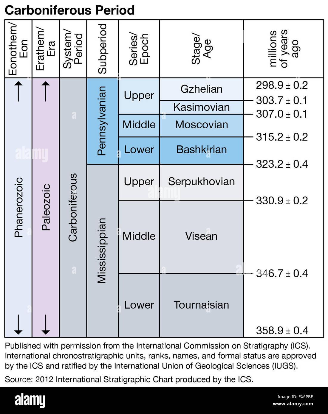 Carboniferous period Stock Photo