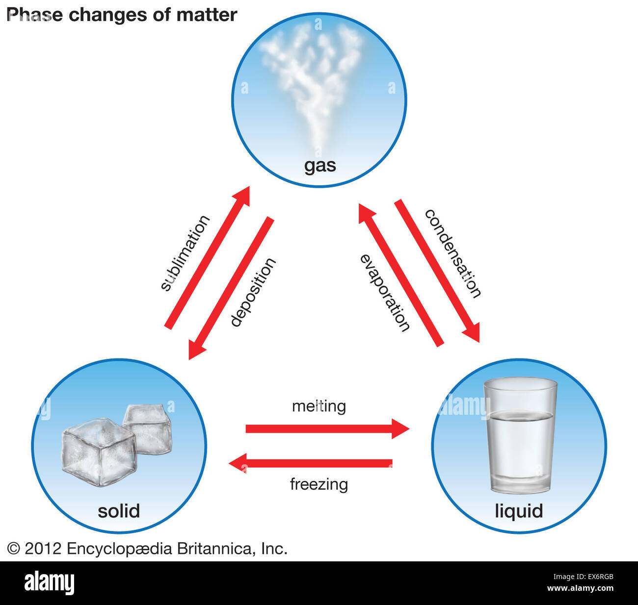 phase changes of matter stock photo  84972731