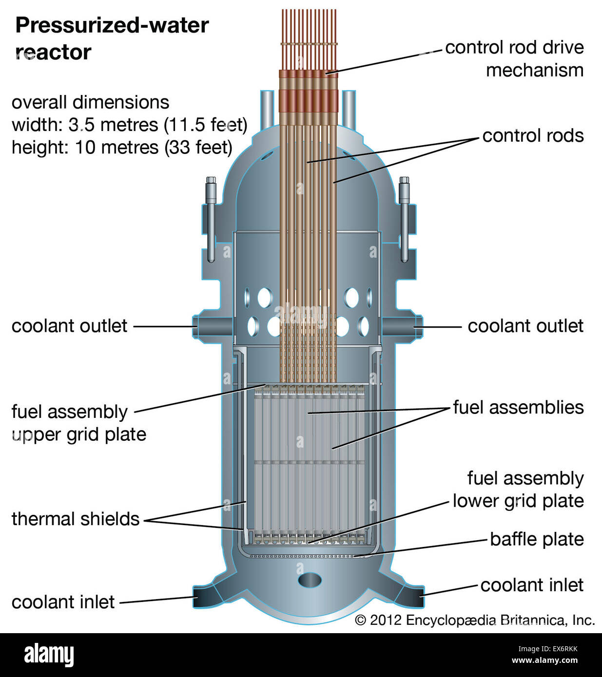 Pressurized-water reactor - Stock Image