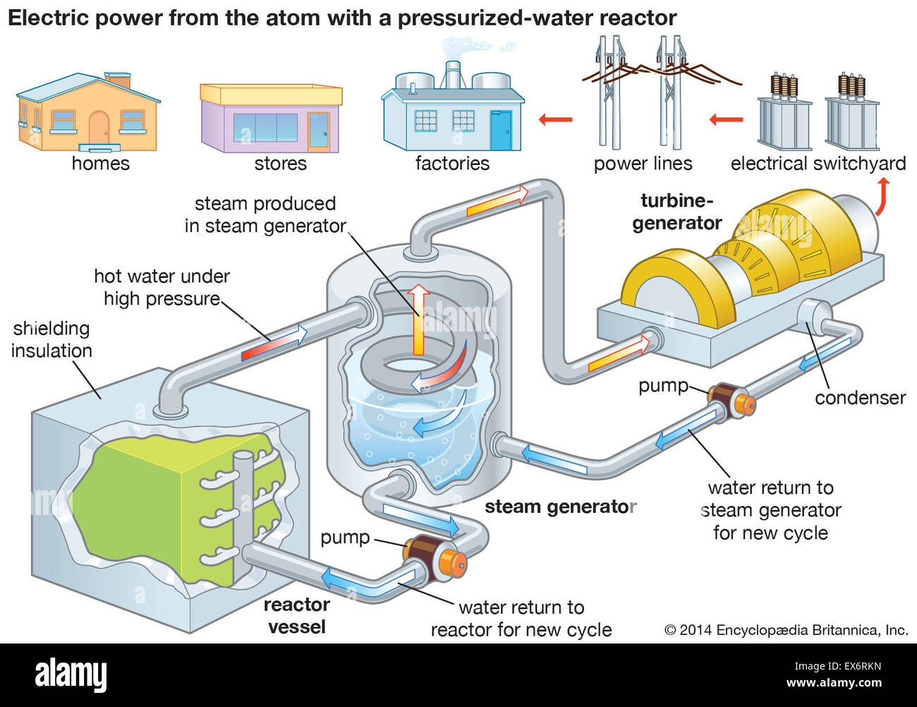 nuclear power plant  electric power generation stock photo