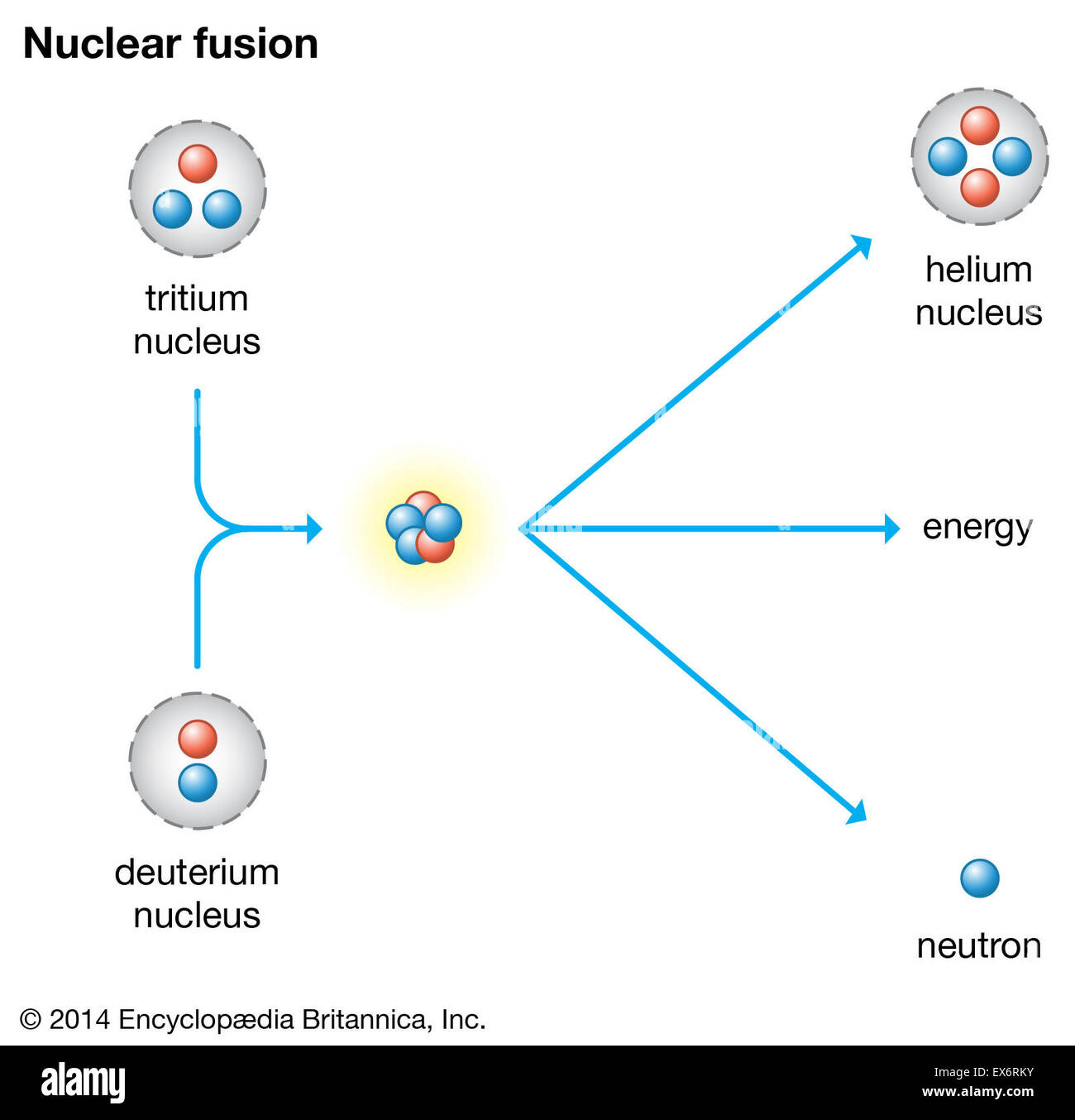Nuclear fusion Stock Photo