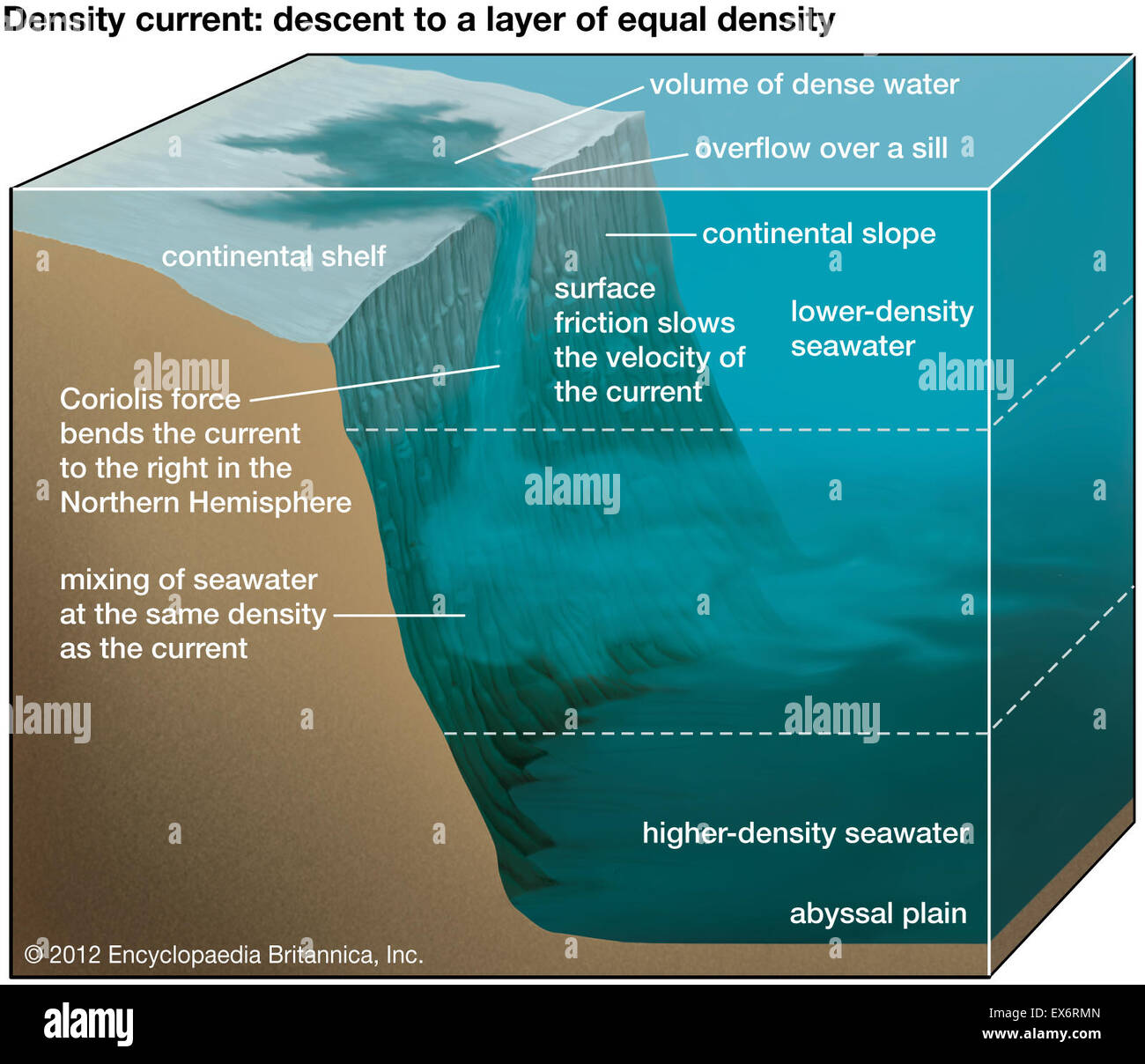 Descent to an ocean layer of equal density - Stock Image