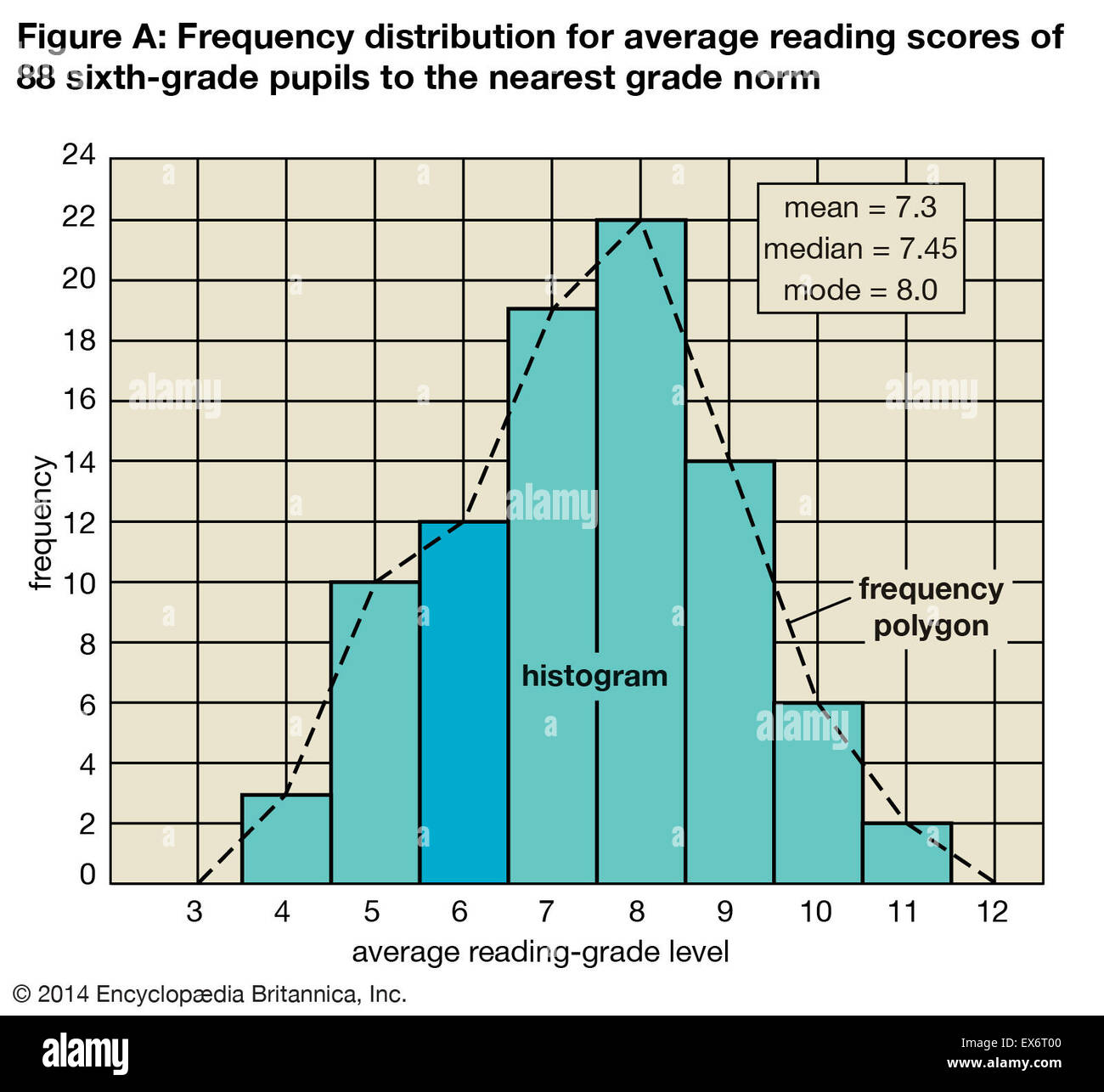 Frequency distribution for average reading scores - Stock Image