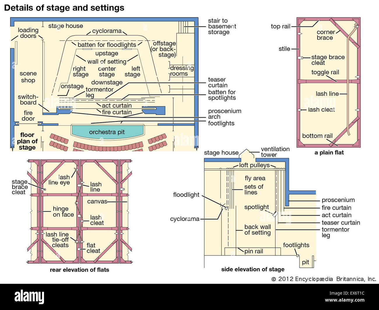 Theater: details of stage and settings - Stock Image