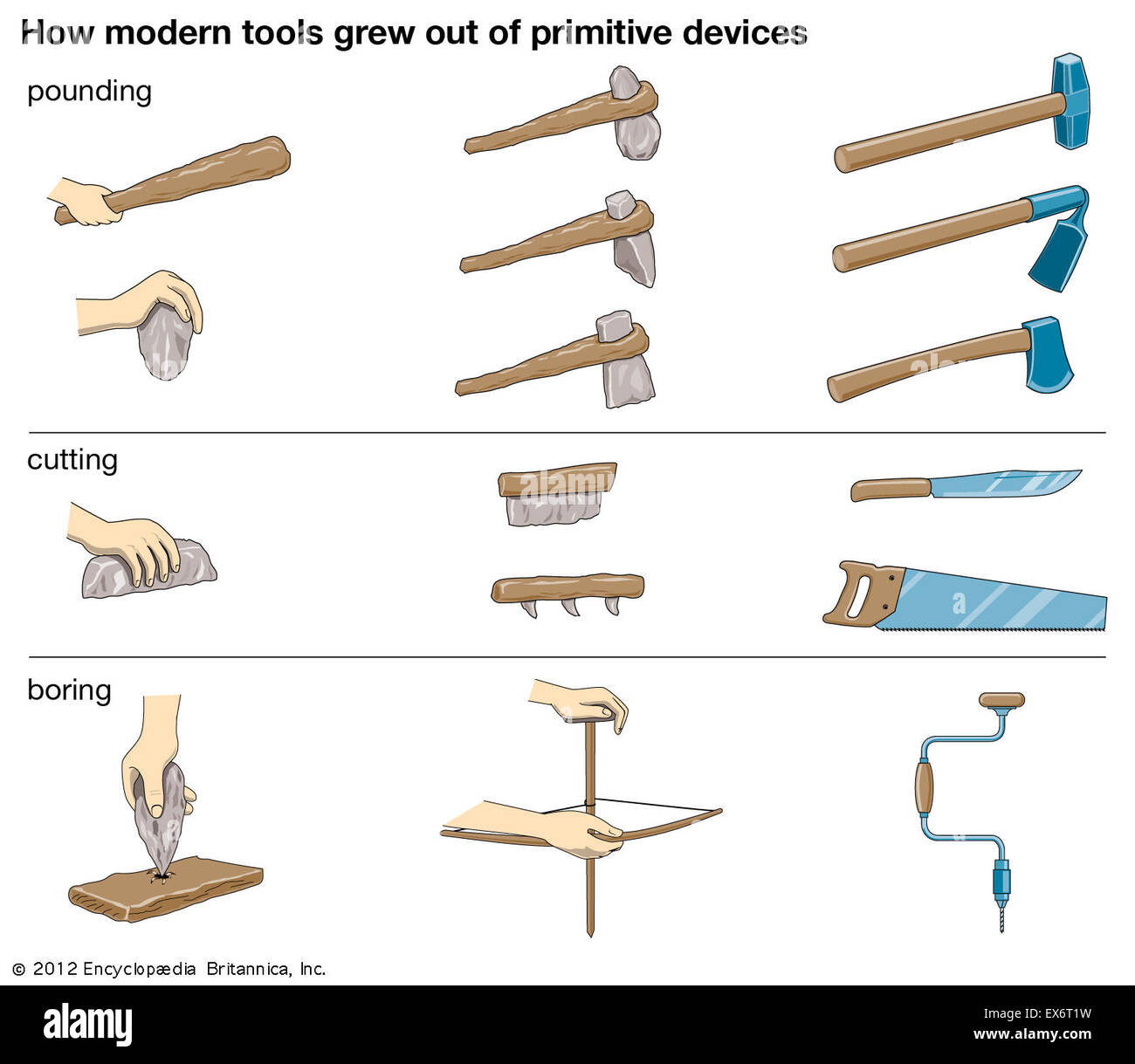 How modern tools grew out of primitive devices - Stock Image