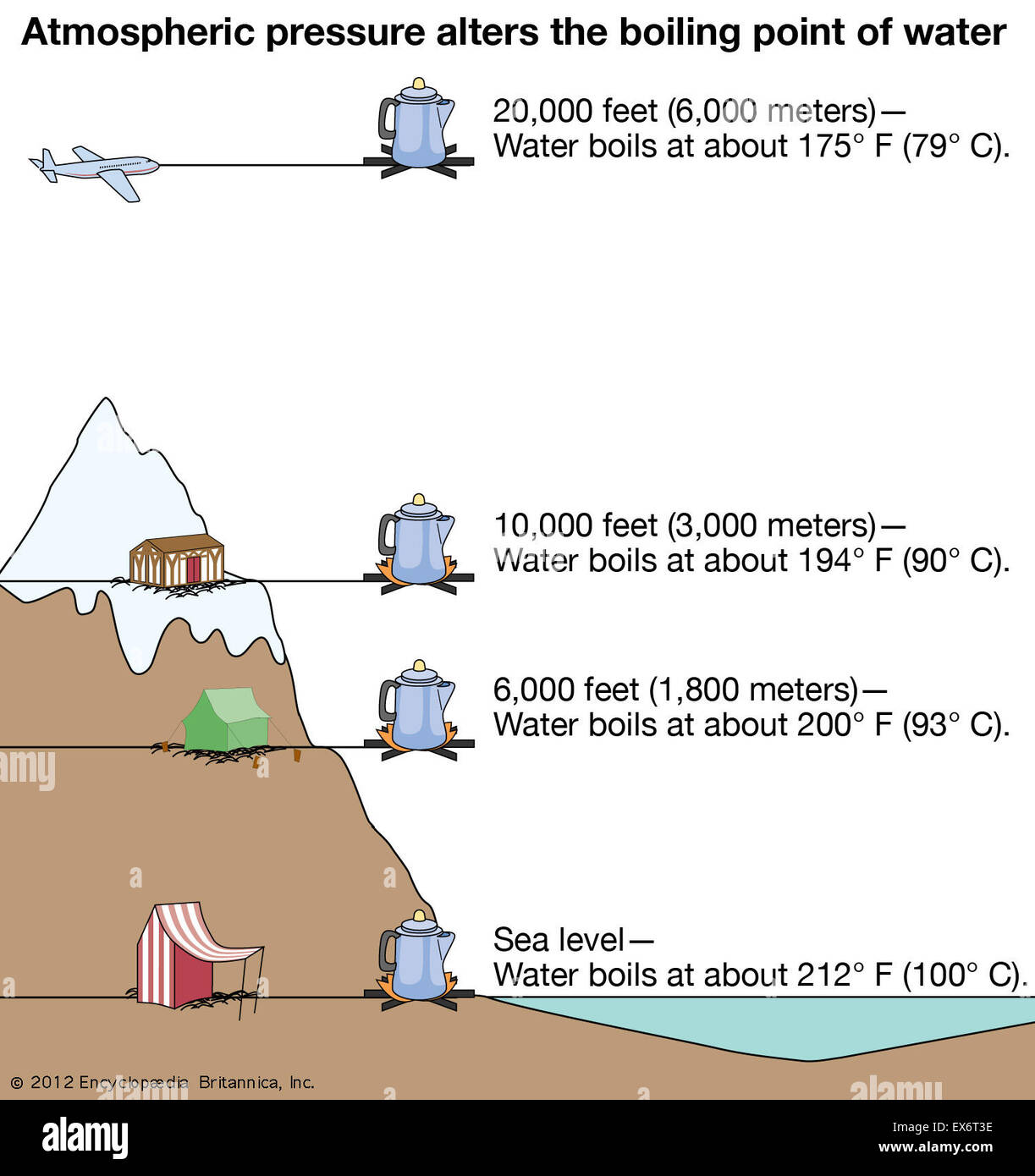 atmospheric pressure alters the boiling point of water stock photo  84973154