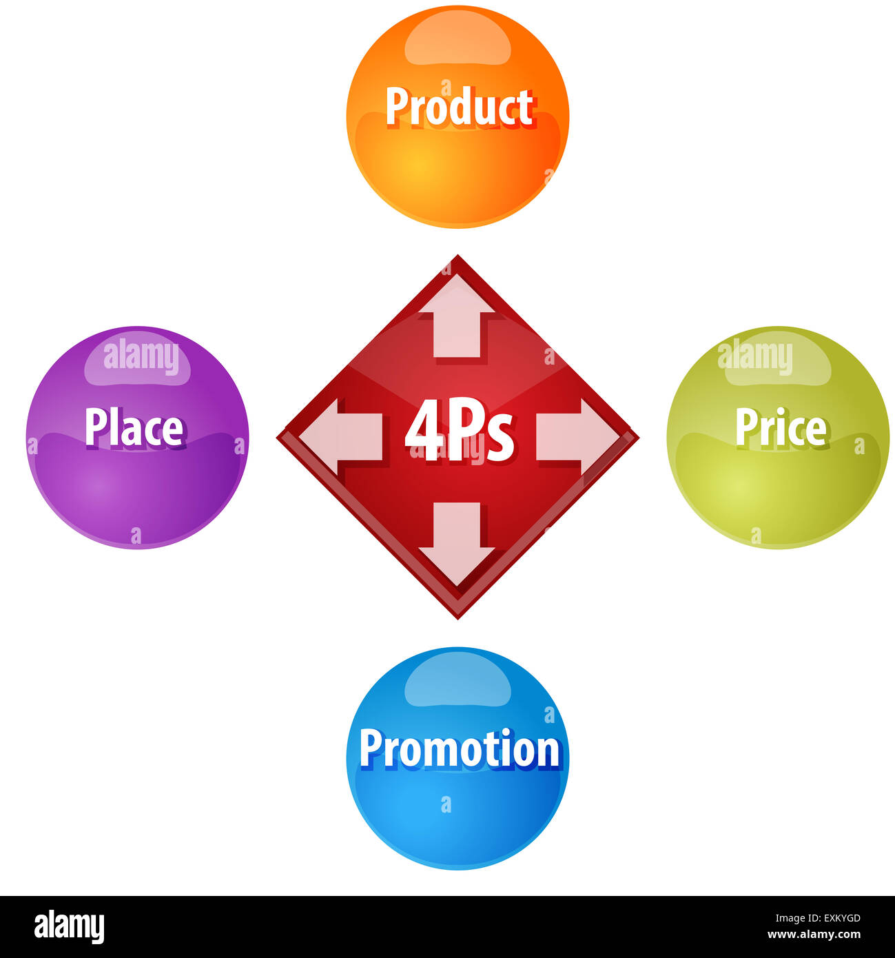 Business strategy concept infographic diagram illustration of 4Ps ...
