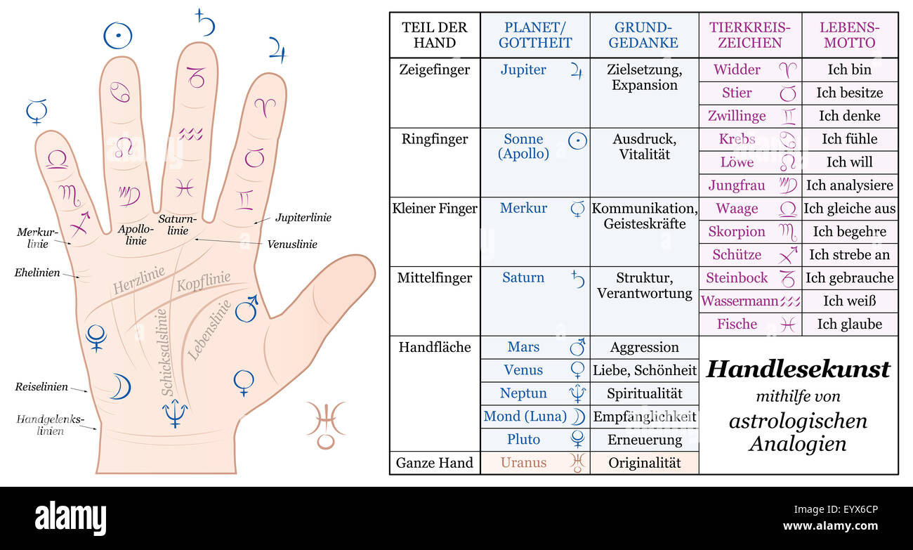 Palmistry Astrology Analogy Chart - accurate description of the corresponding planetary gods and zodiac signs. - Stock Image