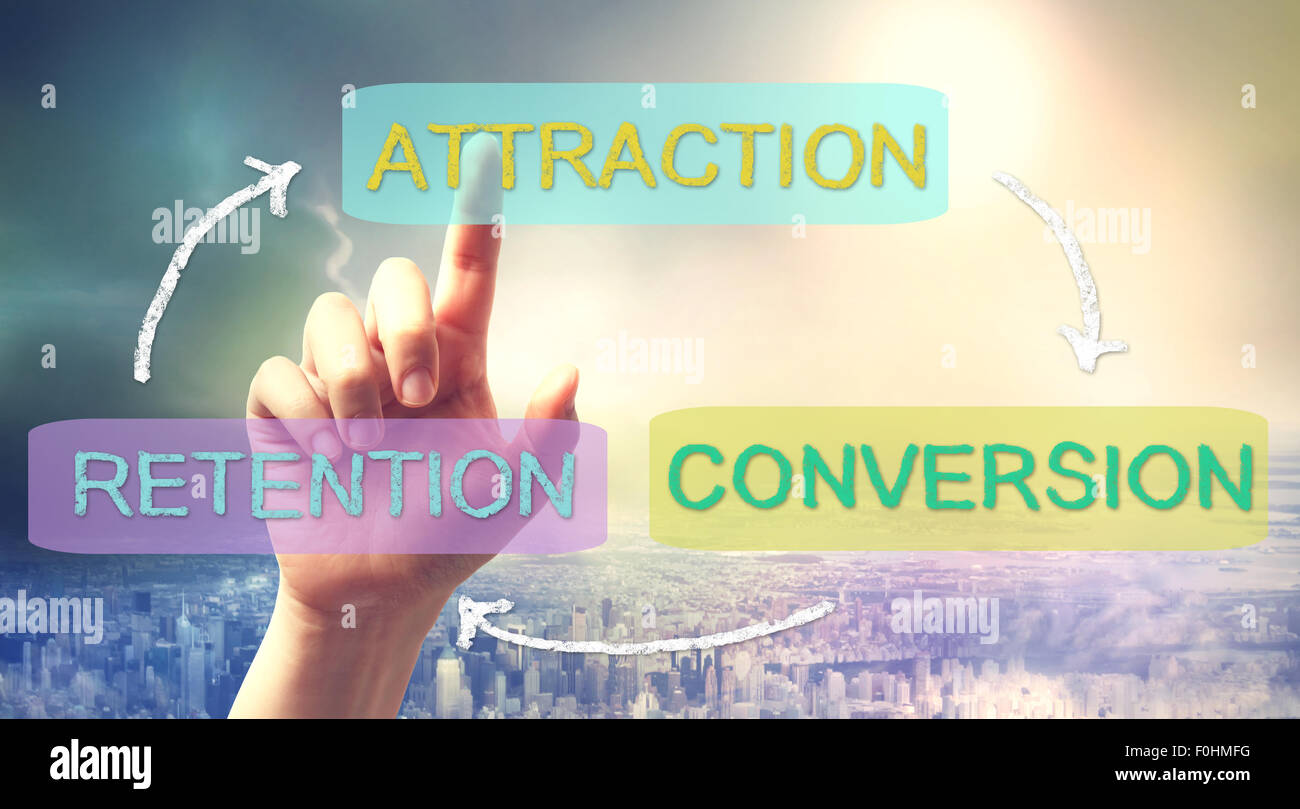 Business strategy concept of Attraction, Conversion, Retention - Stock Image