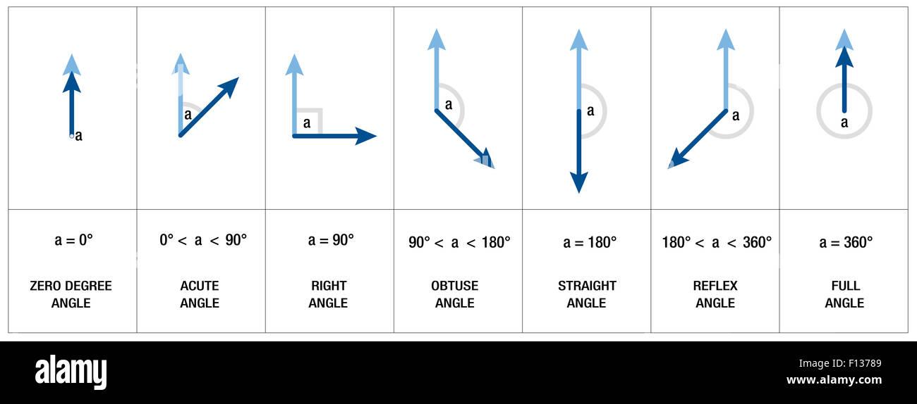 Obtuse Angle Stock Photos & Obtuse Angle Stock Images - Alamy