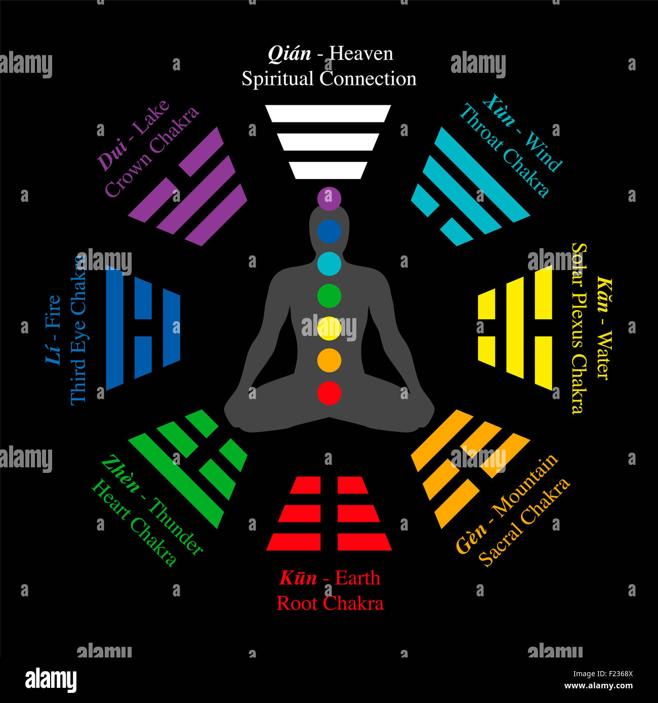 Trigrams of I Ching with chinese names and meanings - plus corresponding chakras. - Stock Image