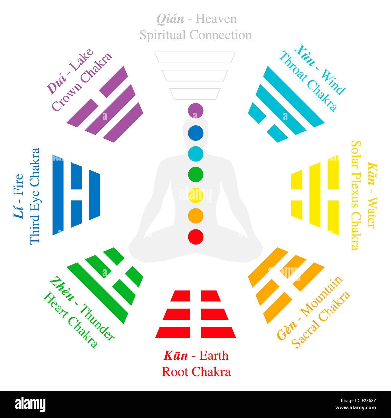Chakras of a meditating man in yoga position - by analogy the trigrams or Bagua of I Ching. - Stock Image