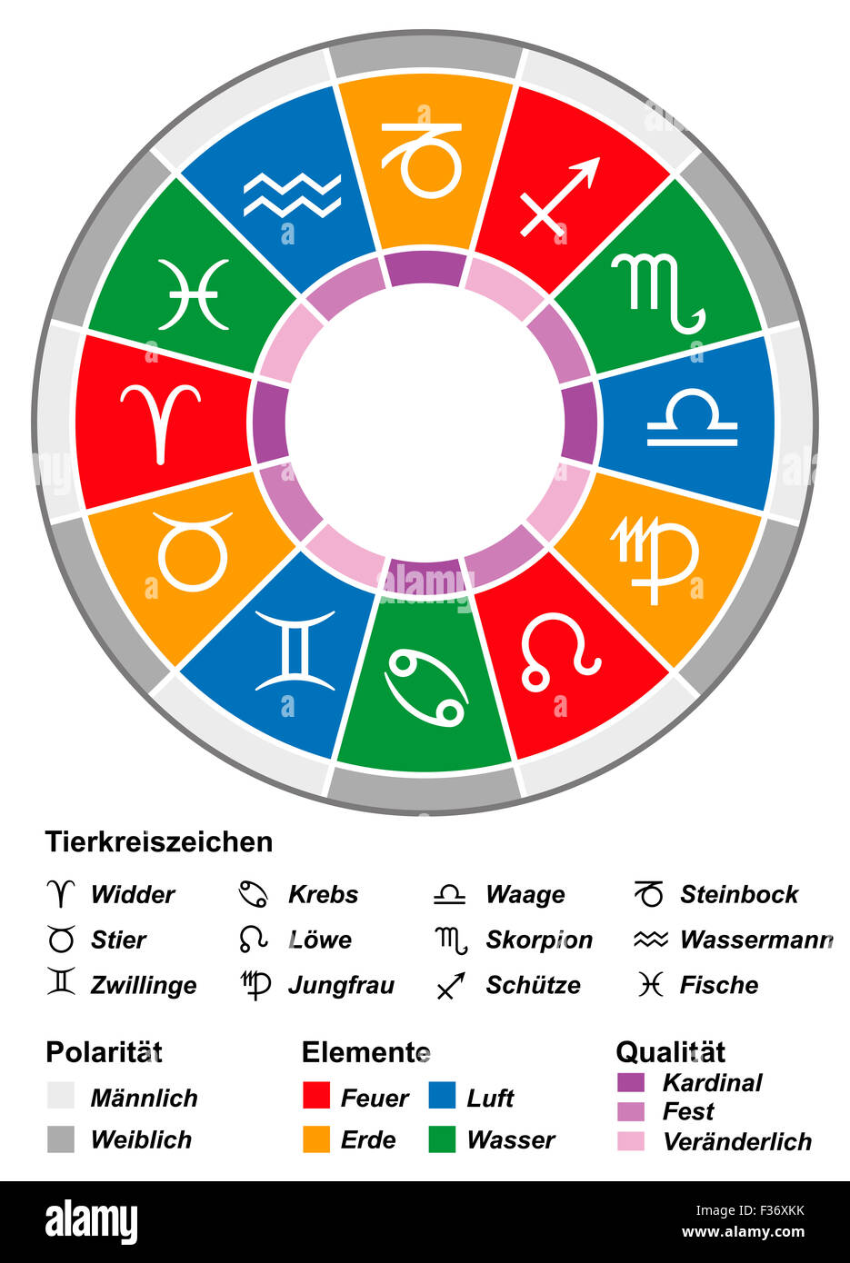 Astrology zodiac with most important divisions - duality, triplicity and quadruplicity. - Stock Image