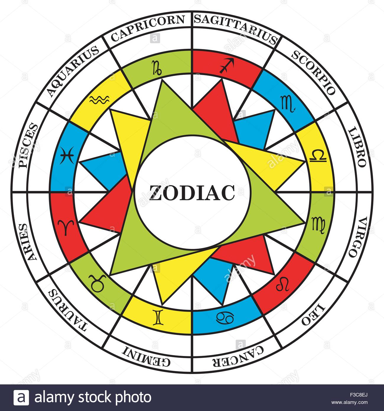 Astrology signs of the zodiac divided into elements fire, water, air