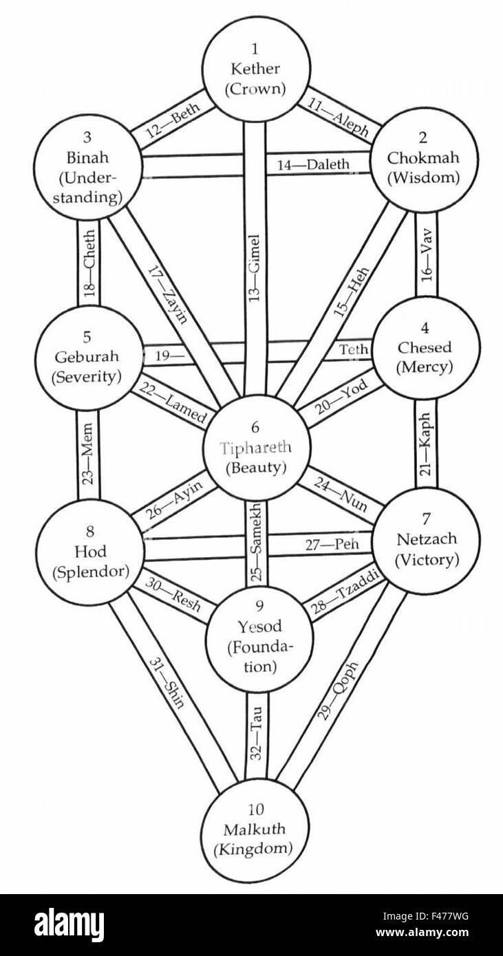 4772. KABBALAH - The Tree of Life; the Ten Sephiroths, their resemblance with parallel universes and the implications - Stock Image