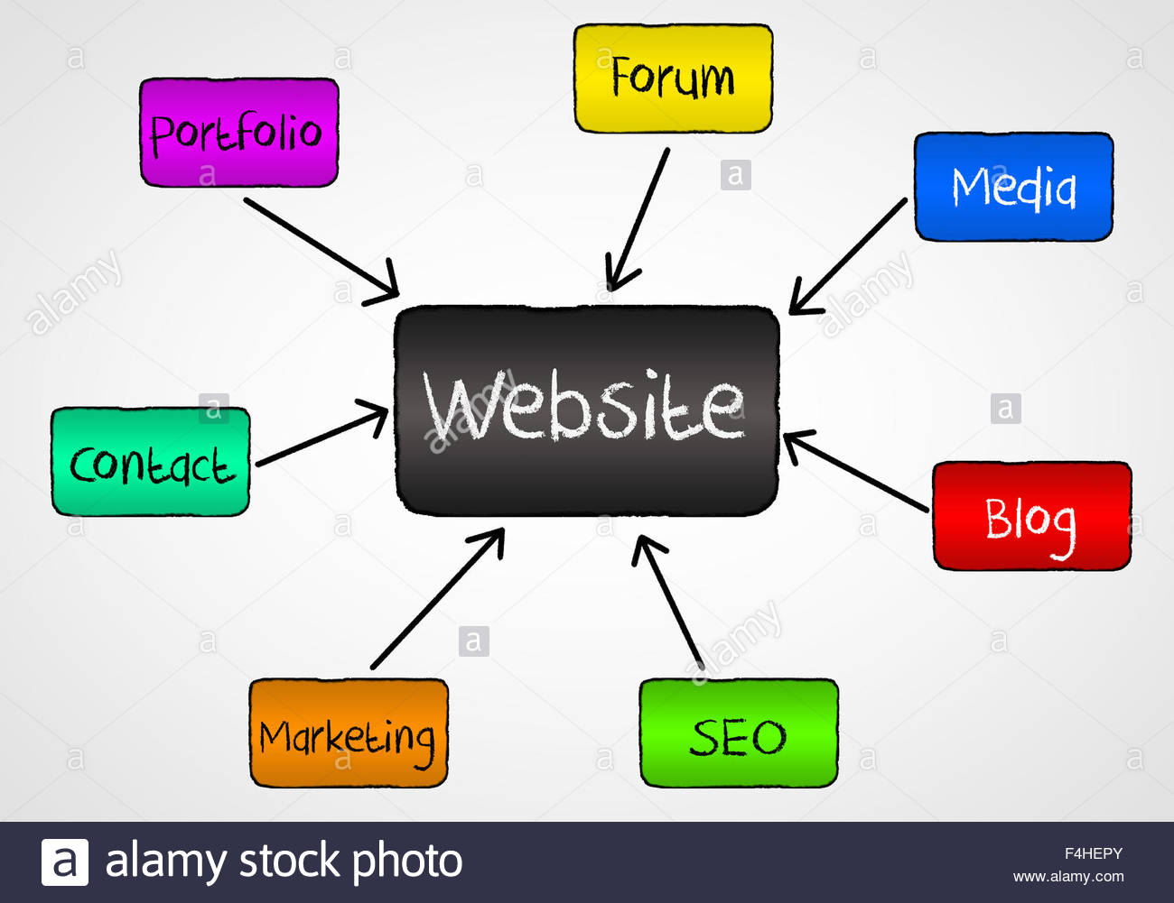 Website and Social Media structure design - Stock Image