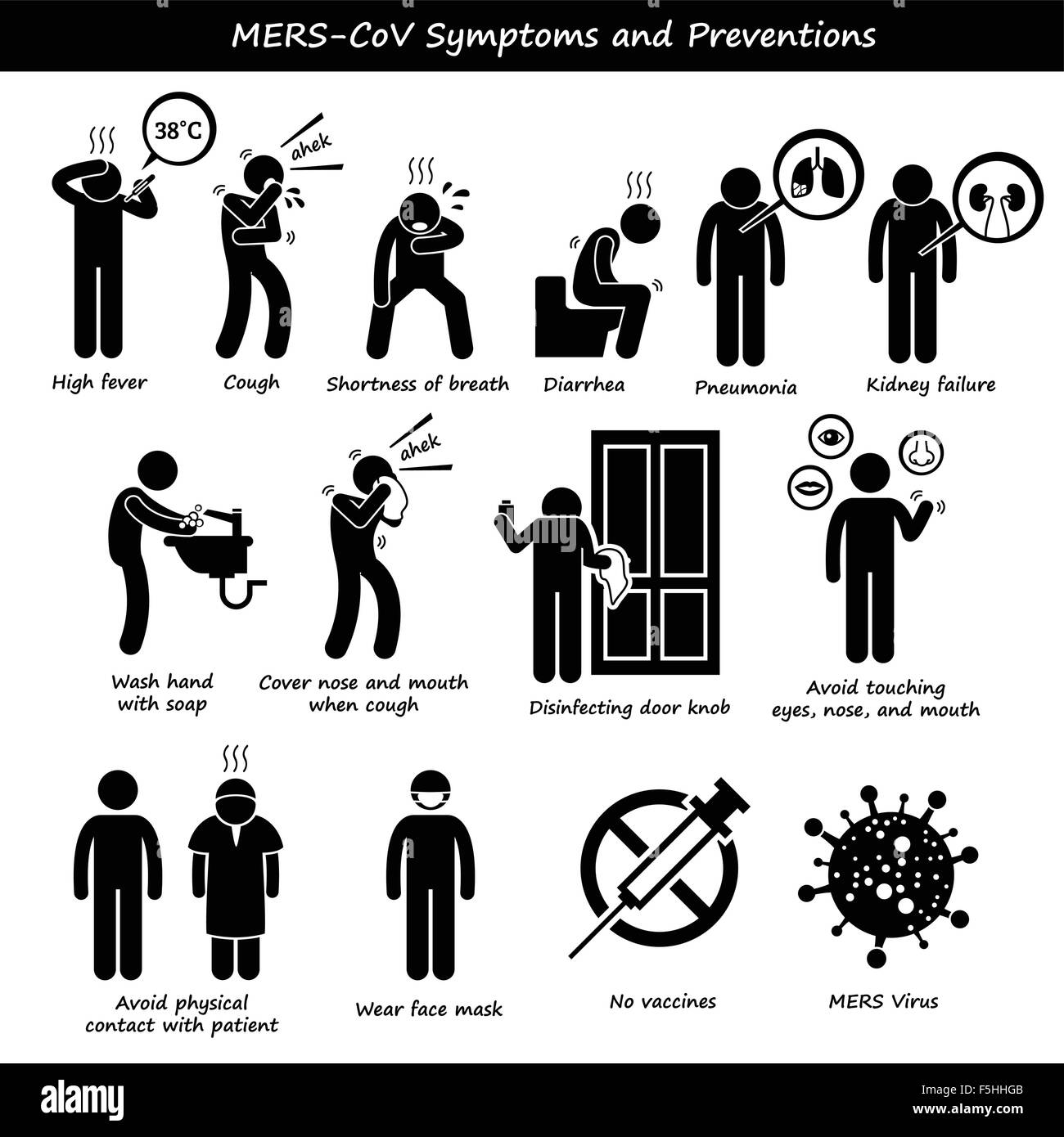 Mers-CoV Symptoms Transmission Prevention Stick Figure Pictogram Icons - Stock Image