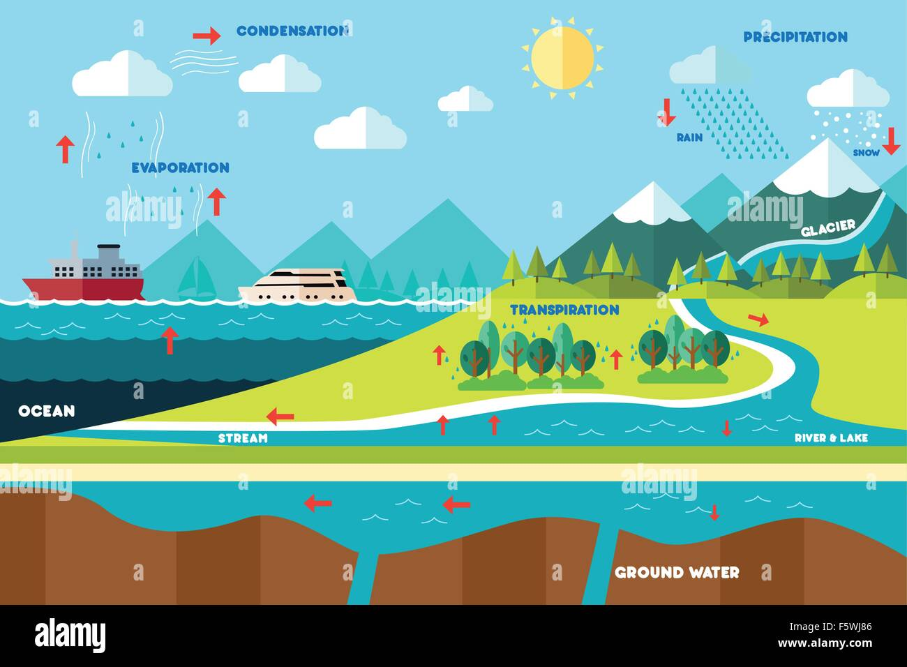 water cycle images.html