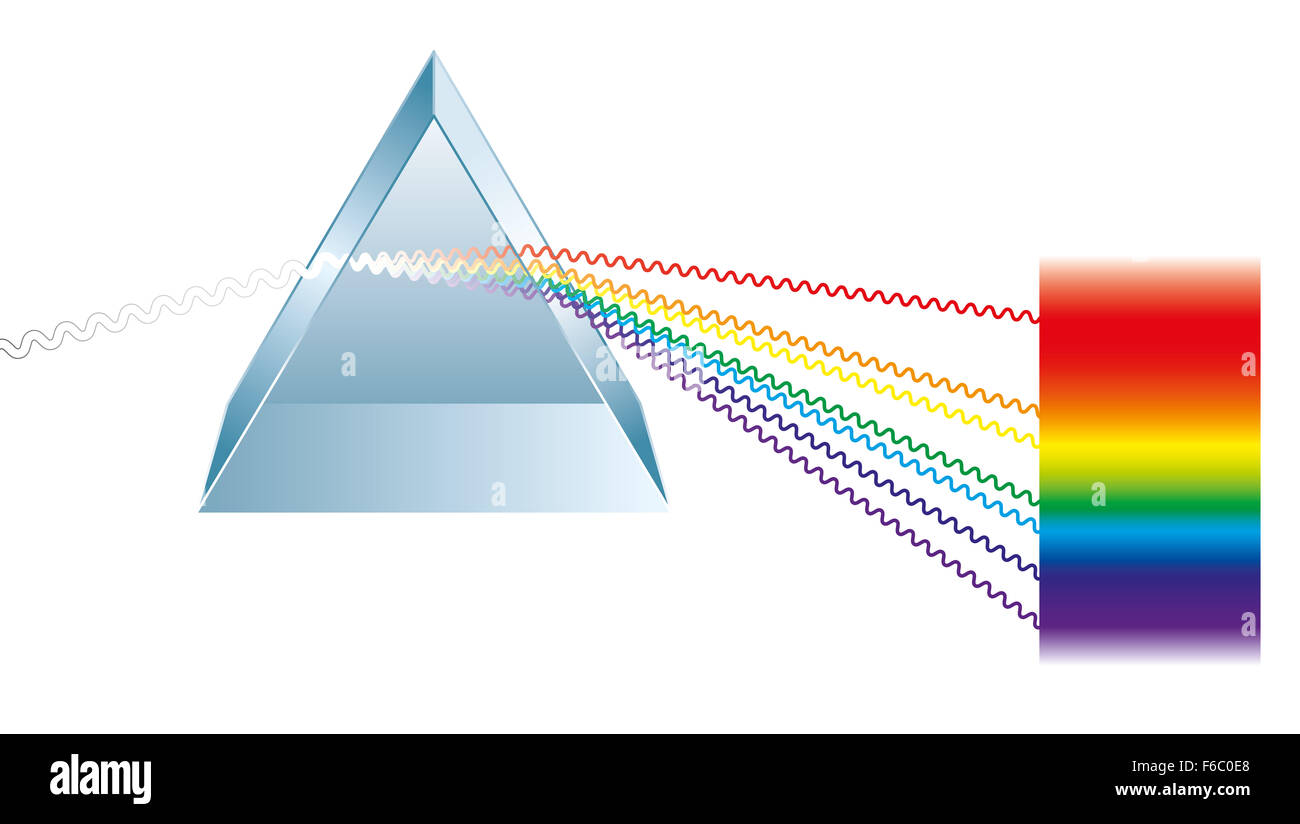 Triangular prism breaks white light ray into rainbow spectral colors. Light rays are presented as electromagnetic - Stock Image