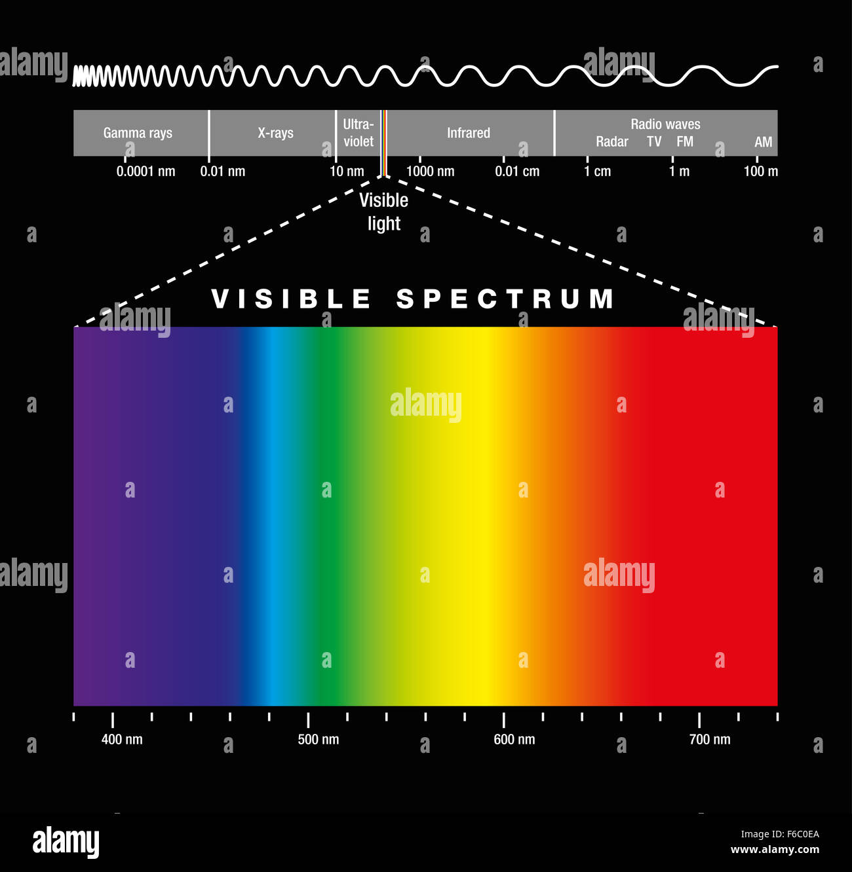 Electromagnetic spectrum diagram color all kind of wiring diagrams electromagnetic spectrum of all possible frequencies of stock photo rh alamy com fcc spectrum diagram political ccuart Images