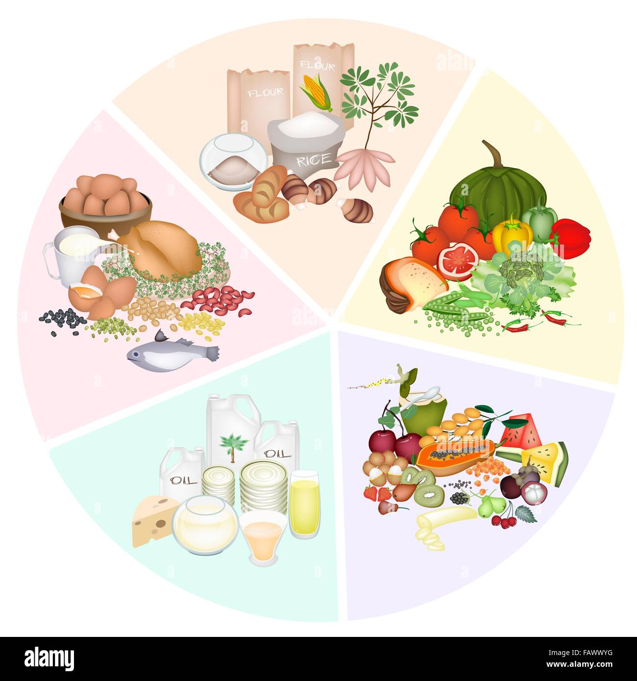 A pie chart of food groups for carbohydrate protein fat vitamin a pie chart of food groups for carbohydrate protein fat vitamin and mineral to improve nutrient intake and health benefits nvjuhfo Gallery