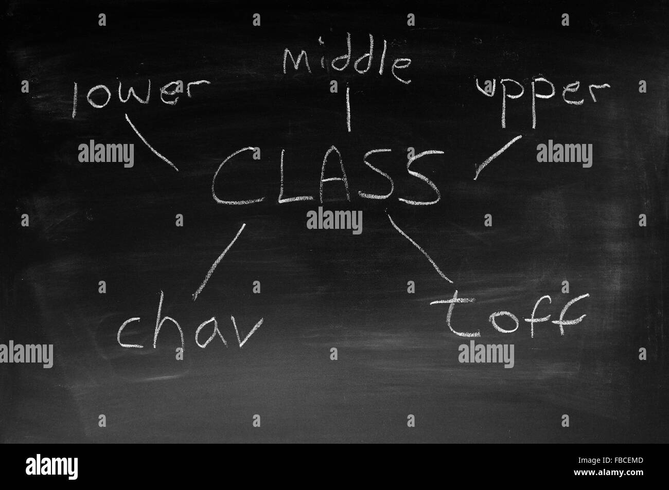 A word association diagram about class drawn on a blackboard. - Stock Image