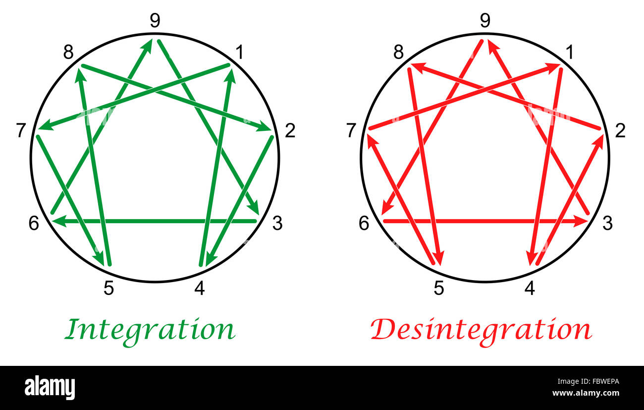 Enneagram With Directions Of Integration And Disintegration Of The Nine Types Of Personality Stock
