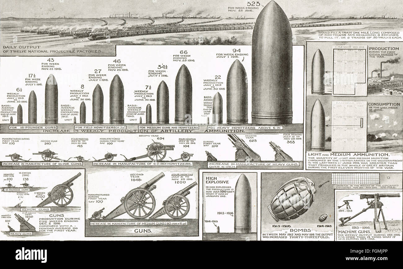 WWI Rapid growth of Munition production - Stock Image