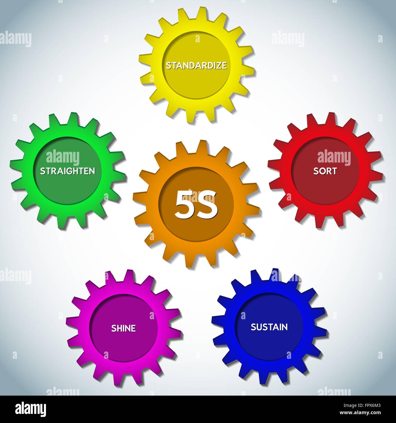 5S. Kaizen Management Methodology. Sort, Straighten, Shine