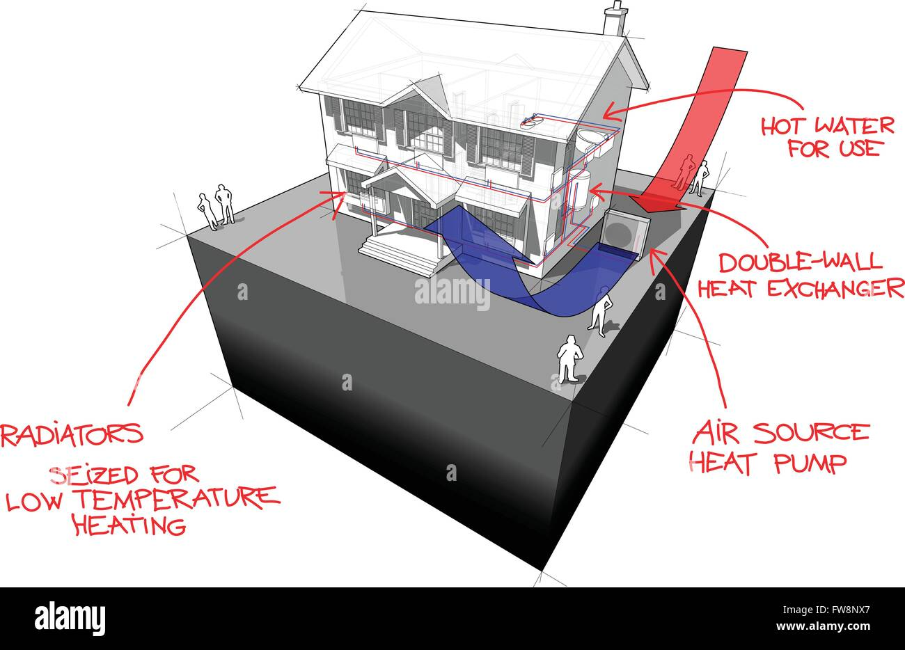 air source heat pump with radiators and solar panels diagram and hand drawn notes house diagram - Stock Image