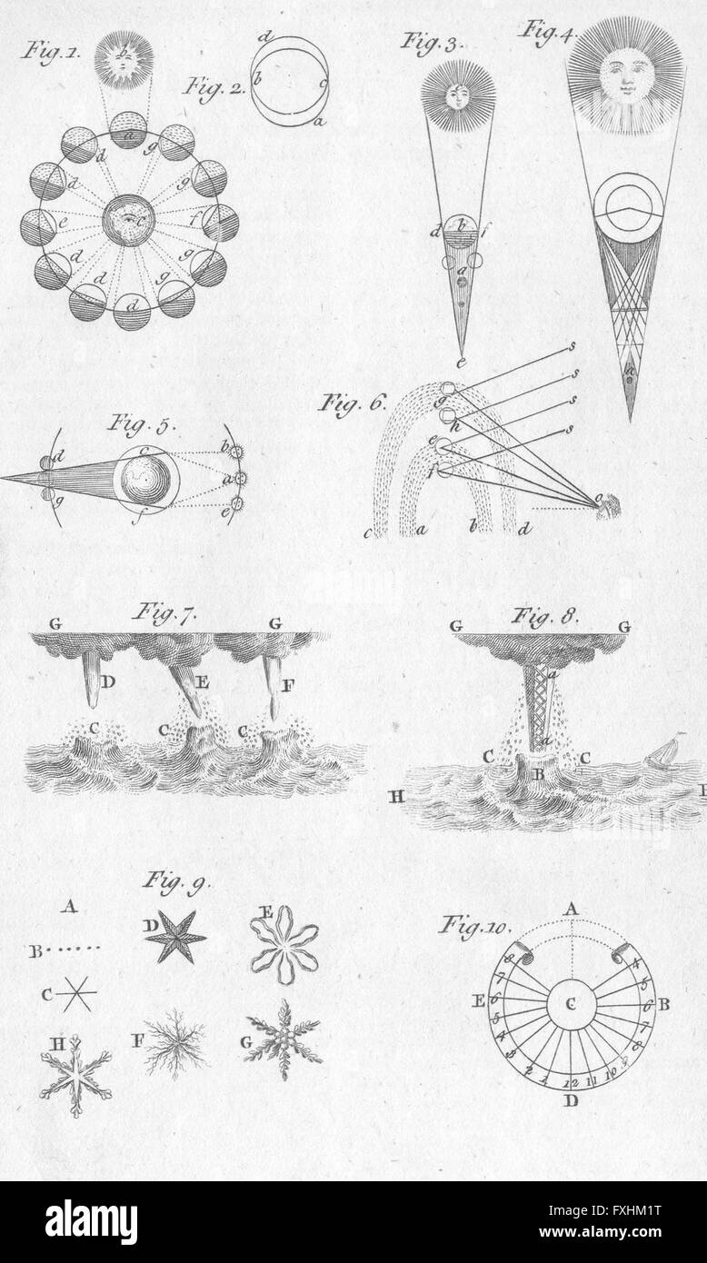 ASTRONOMY: Phenomena lunar other Planets; Meteors, antique print 1767 - Stock Image