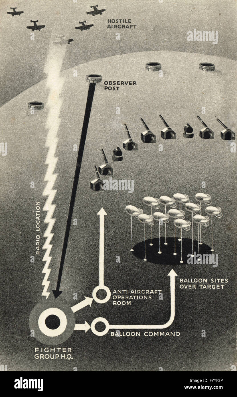 WW2 Radar & Anti Aircraft operations diagram of Air Defences in World War 2 - Stock Image
