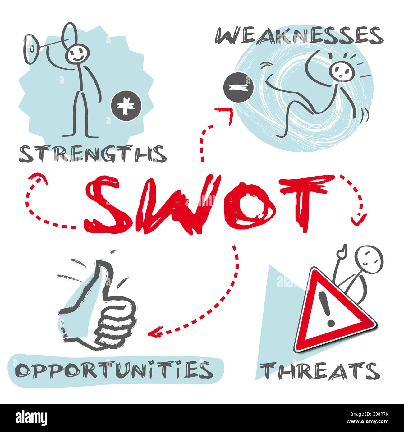 swot - Stock Image