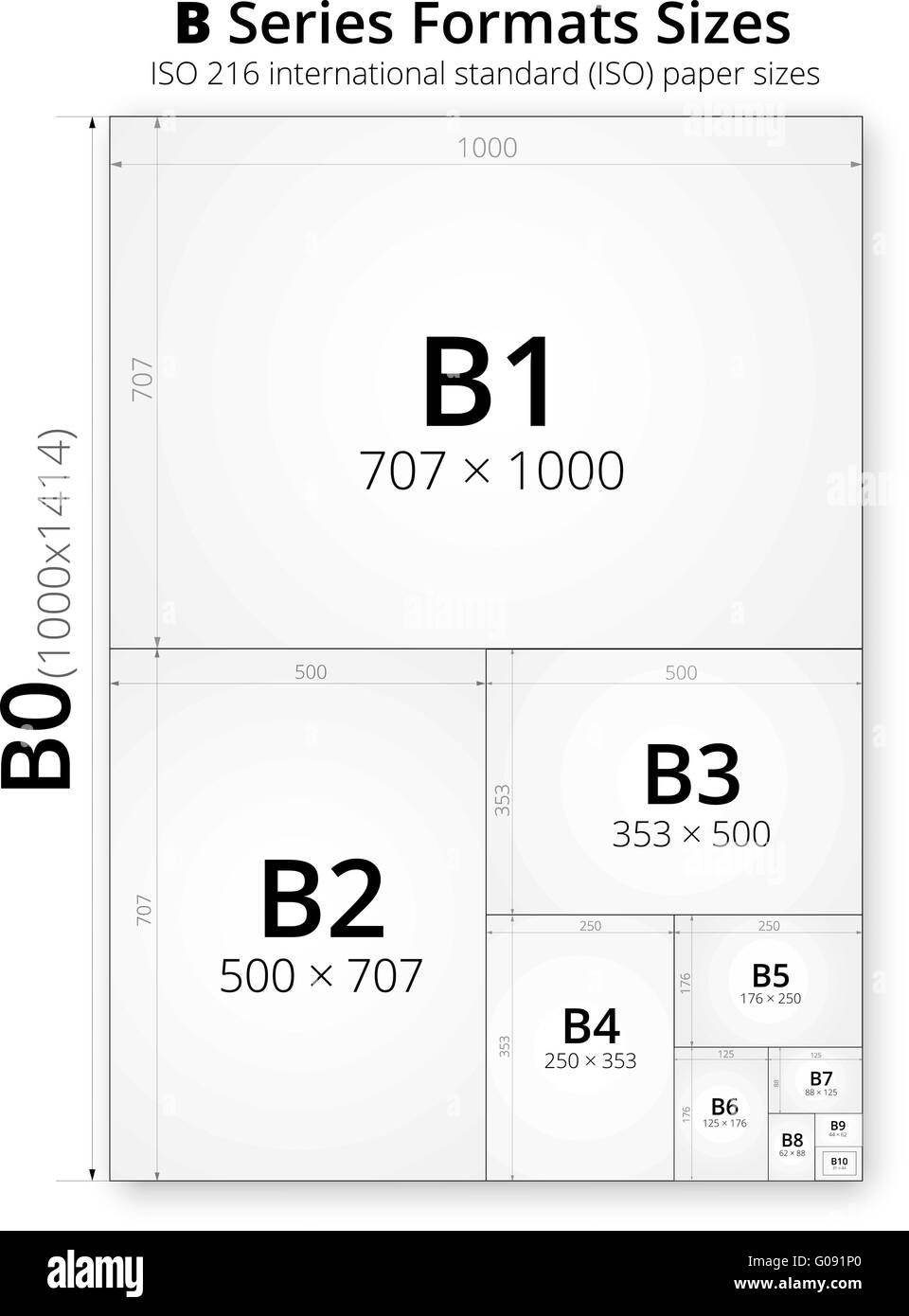 Size of format B paper sheets - Stock Image