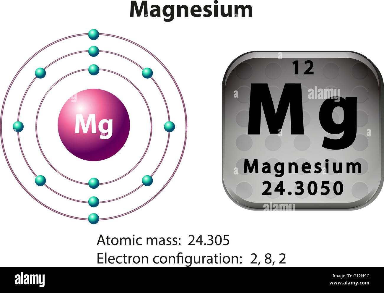 Symbol And Electron Diagram For Magnesium Illustration
