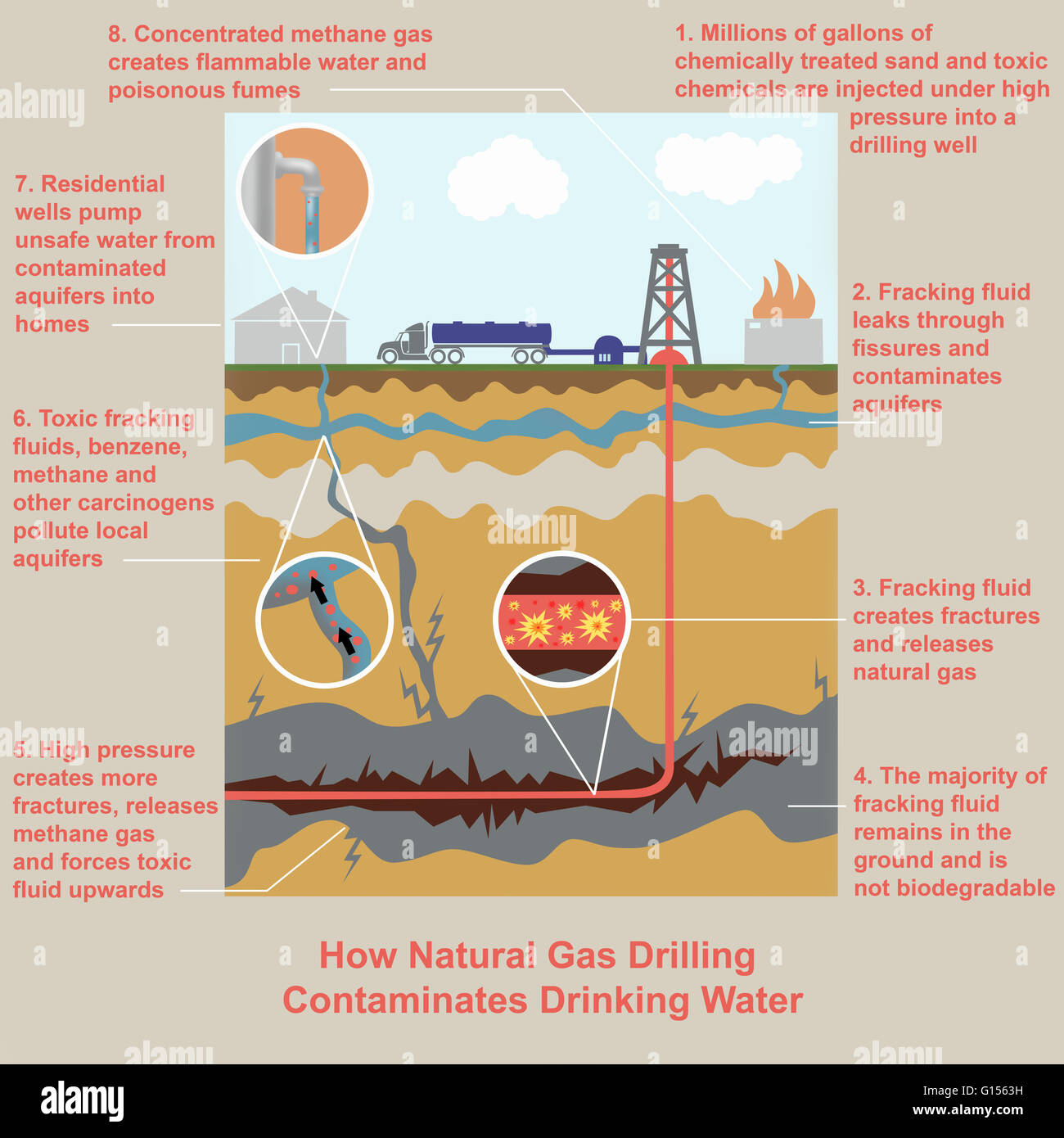 fracking for natural gas essay Fracking and water contamination name: university: course title: professor: date due: fracking and water contamination introduction fracking is the process of natural gas mining in which streams of water and certain chemicals are pumped at high pressures into the underground rocks containing the natural gas and petroleum to force the gas to the surface, from where it can be collected.
