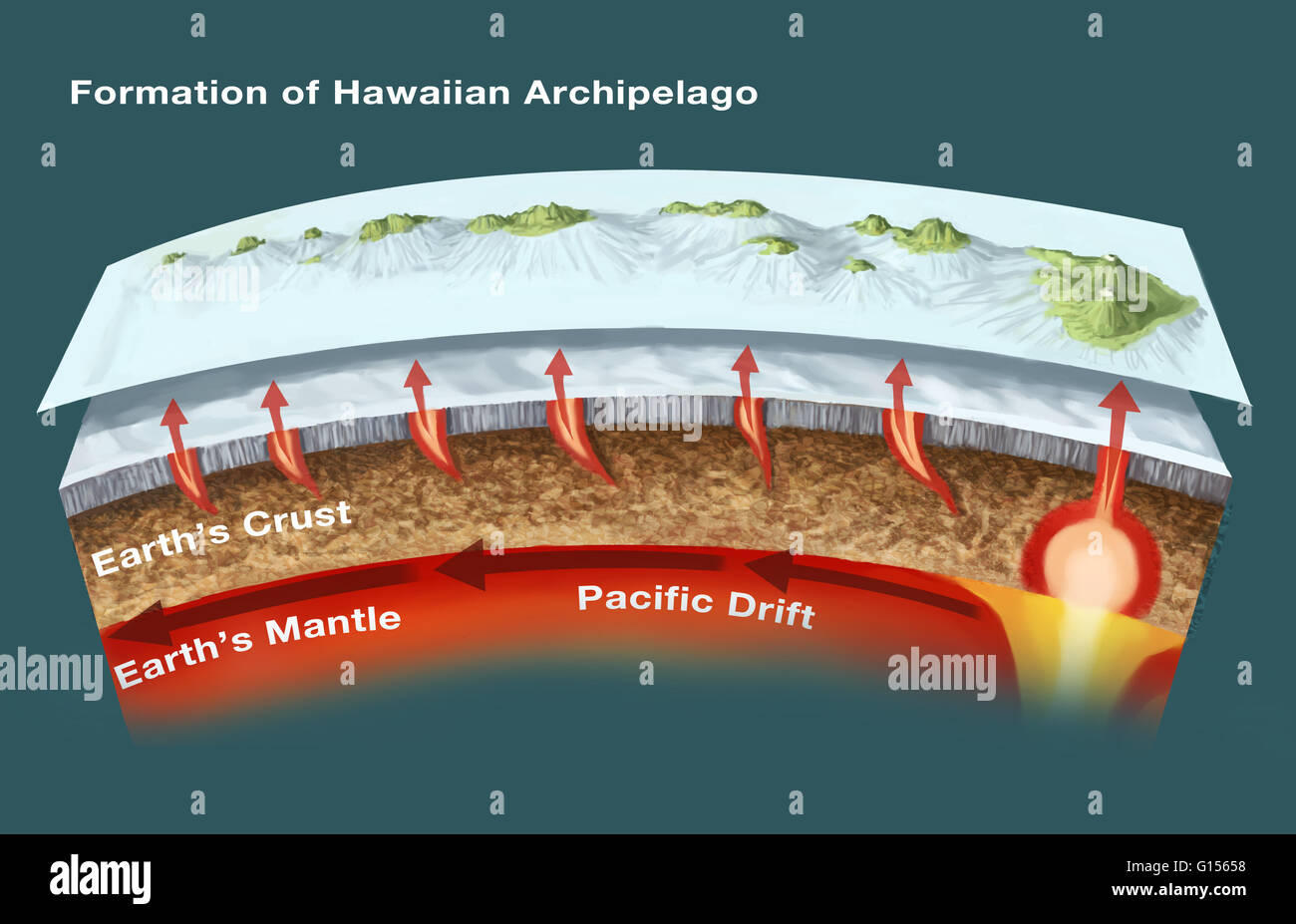 The Geology Of Hawaiian Islands This Illustration Shows Archipelago And Underwater Topography These Volcanic