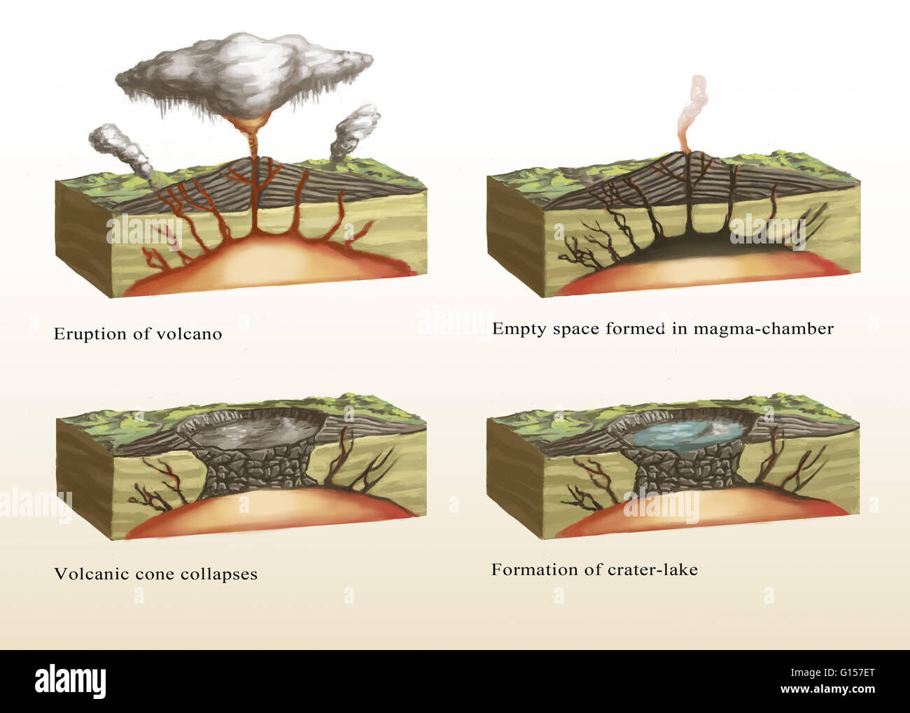 Illustration Showing The Formation Of A Caldera  Stage 1