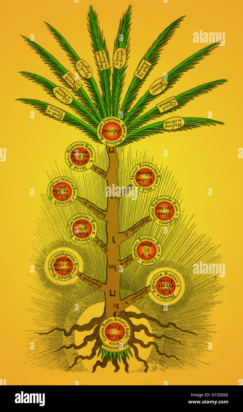 Diagram Of The Sephirothic Tree Showing The Divine Attributes The