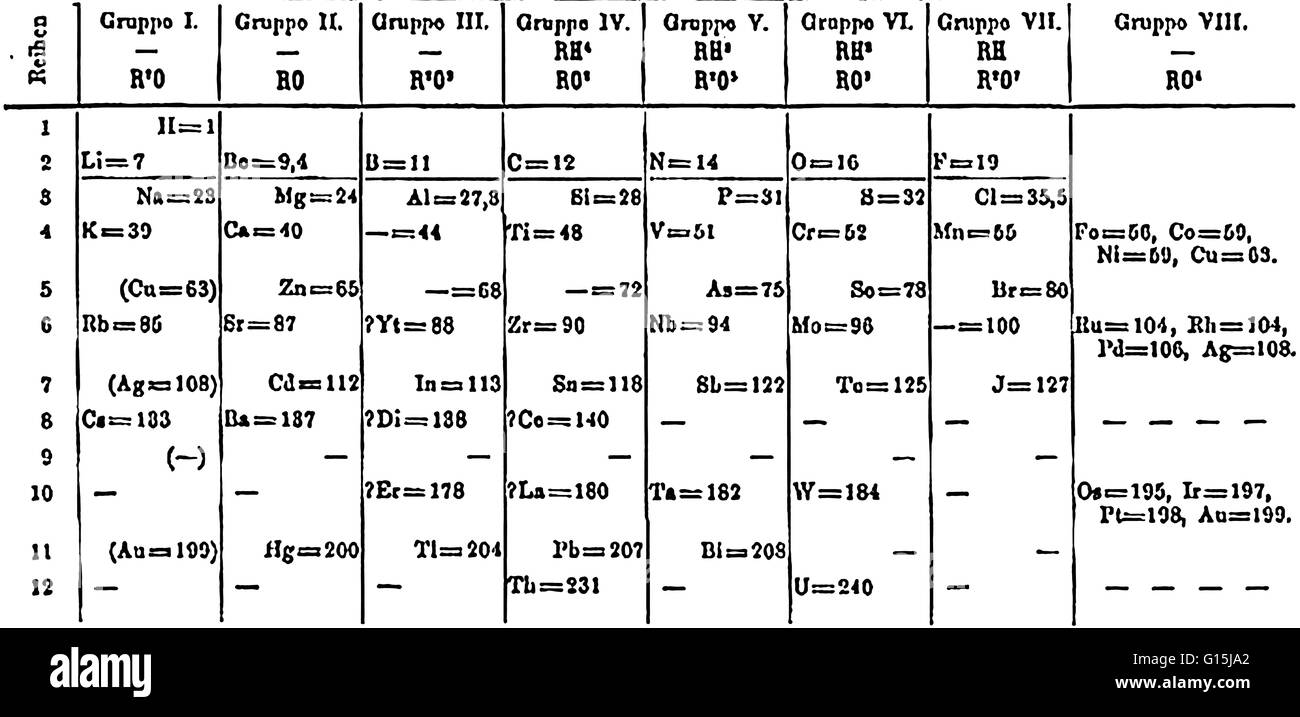 In 1871 mendeleev changed the arrangement of his periodic table by in 1871 mendeleev changed the arrangement of his periodic table by ordering the elements according to increasing atomic weight in vertical rows so that the urtaz Image collections