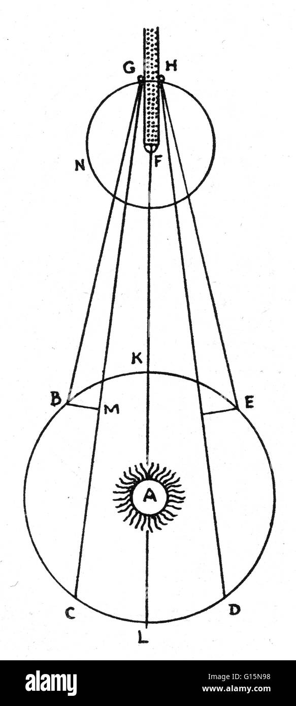 Illustration of Roemer's determination of the speed of light. In 1676 he observed a series of eclipses of the innermost Stock Photo