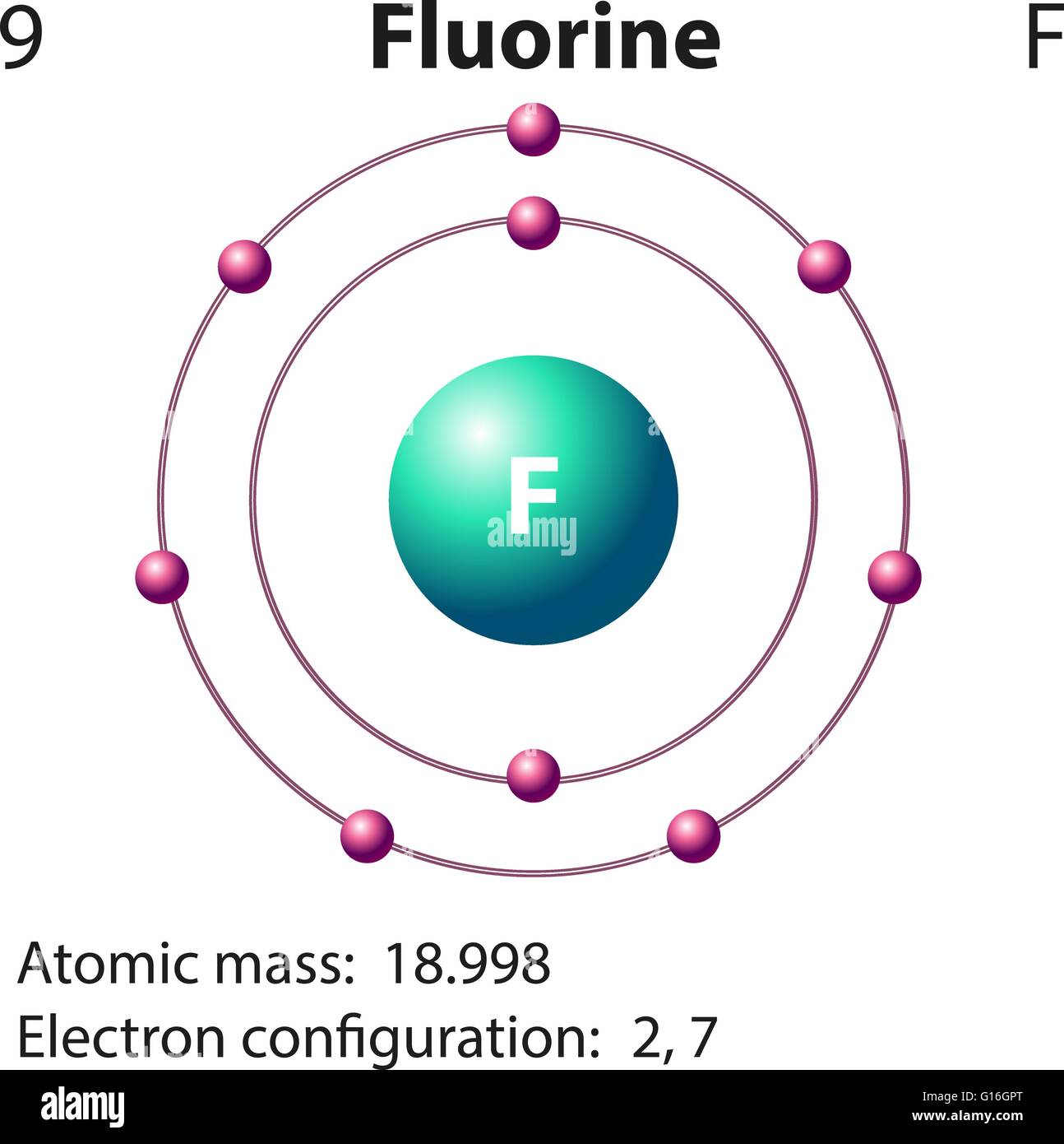 Diagram representation of the element fluorine ...