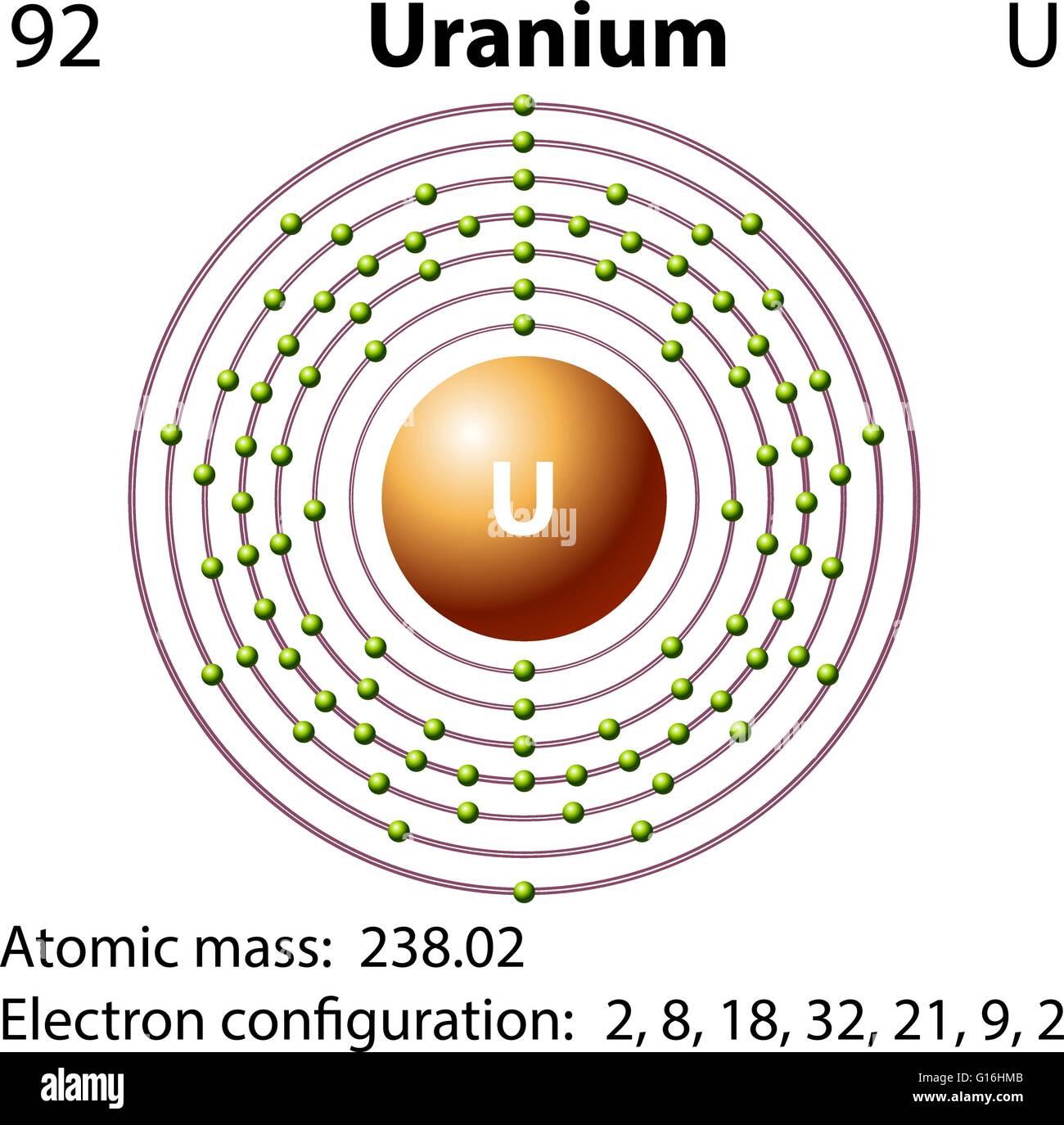 Uranium Electron Cloud Diagram Circuit Connection Bohr For Oxygen Shells Configuration Chemistry Model Atom Stock Photos Images Rh Alamy Com Iron Shell