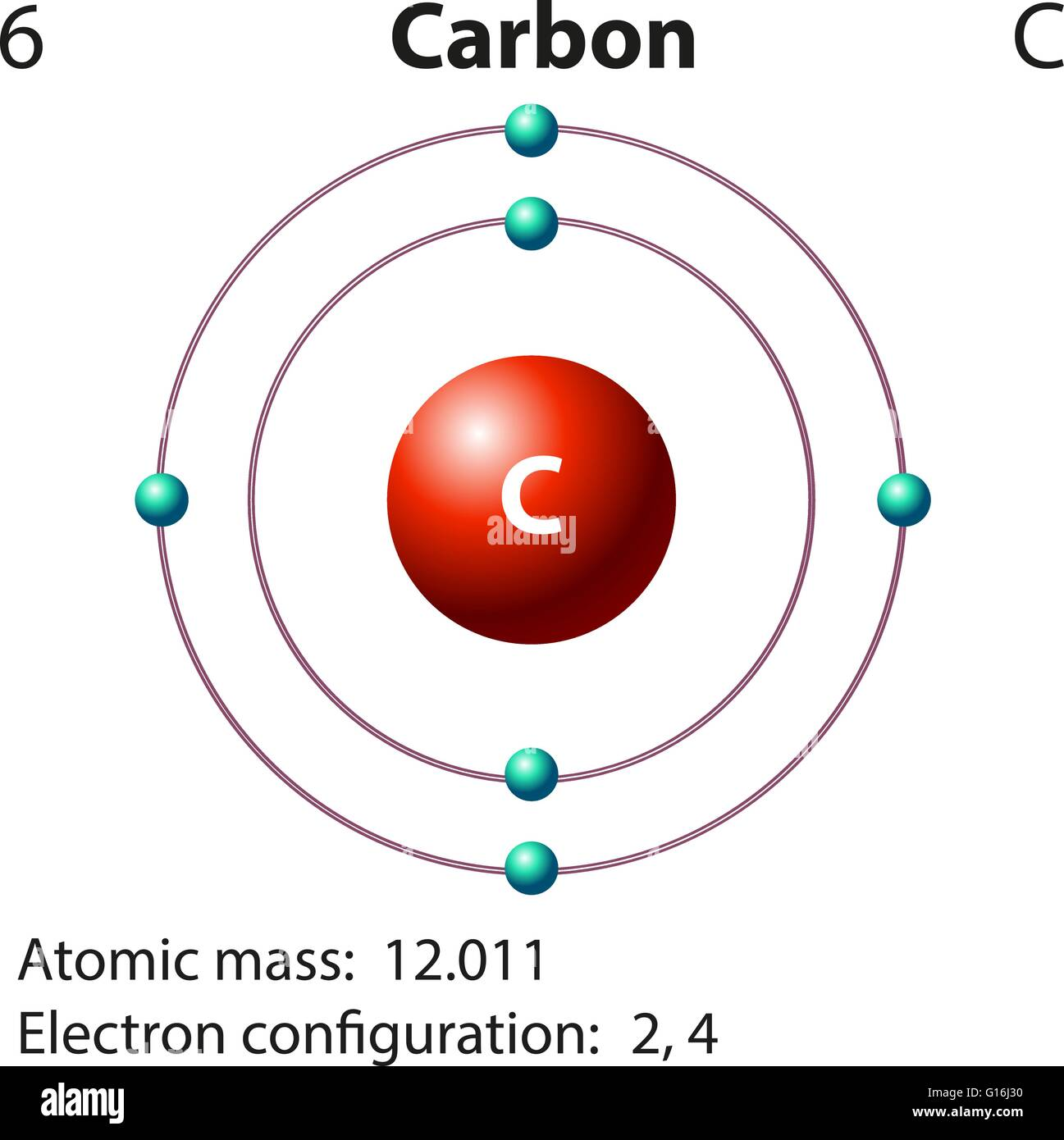 Carbon atom diagram stock photos carbon atom diagram stock images diagram representation of the element carbon illustration stock image ccuart Gallery